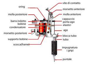 la macchinetta a bobine